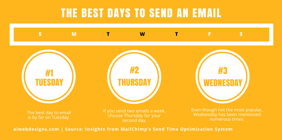 The best Days to Send an Email