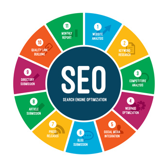 SEO Ranking: 5 Key Elements Search Engines Are Looking For
